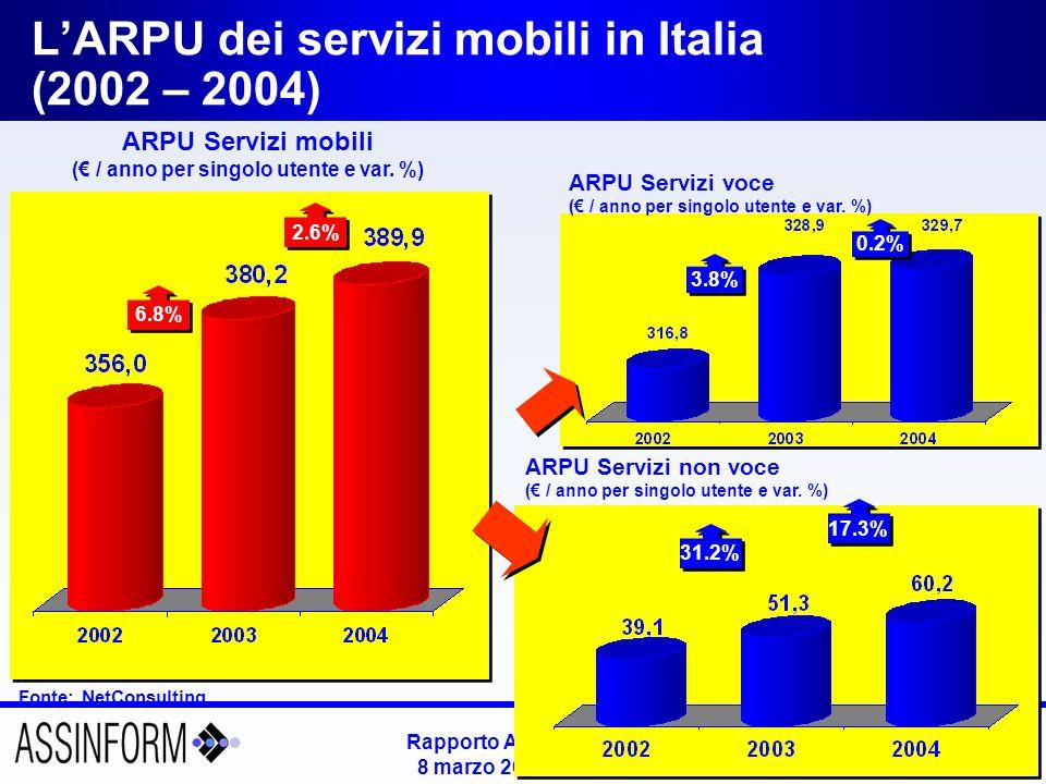 Rapporto Assinform 2005 8 marzo 2005 – Slide 29 LARPU dei servizi mobili in Italia (2002 – 2004) Fonte: NetConsulting ARPU Servizi mobili ( / anno per