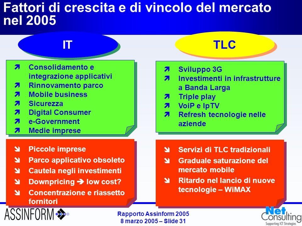 Rapporto Assinform 2005 8 marzo 2005 – Slide 31 Fattori di crescita e di vincolo del mercato nel 2005 IT Consolidamento e integrazione applicativi Rin