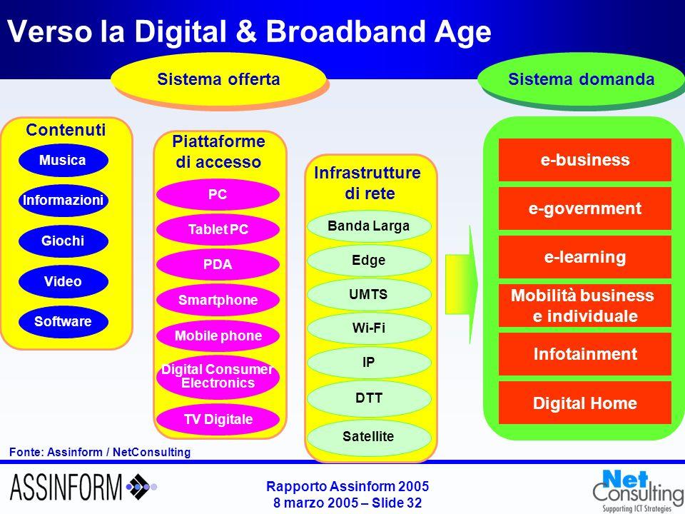 Rapporto Assinform 2005 8 marzo 2005 – Slide 32 Verso la Digital & Broadband Age Fonte: Assinform / NetConsulting Sistema domanda e-business e-governm
