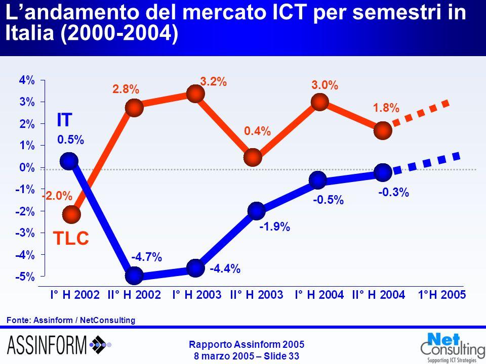 Rapporto Assinform 2005 8 marzo 2005 – Slide 33 Landamento del mercato ICT per semestri in Italia (2000-2004) Fonte: Assinform / NetConsulting -2.0% 2