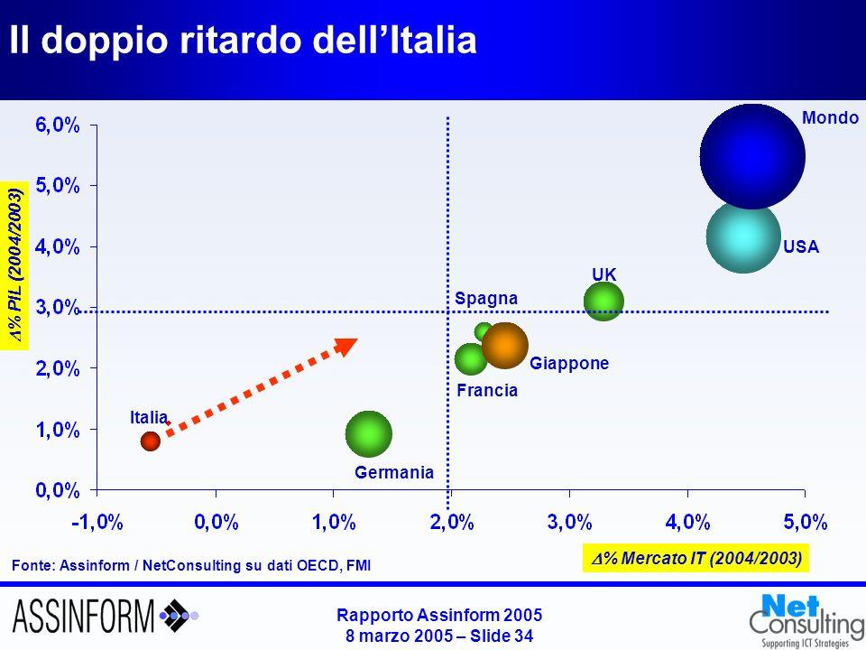 Rapporto Assinform 2005 8 marzo 2005 – Slide 34 Il doppio ritardo dellItalia Fonte: Assinform / NetConsulting su dati OECD, FMI USA Italia Germania Fr