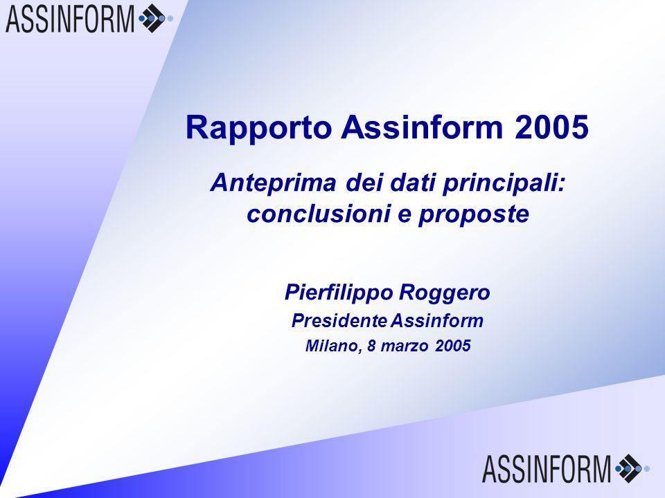 Rapporto Assinform 2005 8 marzo 2005 – Slide 35 Rapporto Assinform 2005 Anteprima dei dati principali: conclusioni e proposte Pierfilippo Roggero Pres