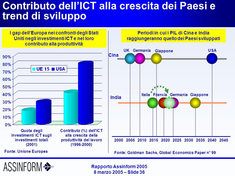 Rapporto Assinform 2005 8 marzo 2005 – Slide 36 Contributo dellICT alla crescita dei Paesi e trend di sviluppo Fonte: Unione Europea Periodi in cui i