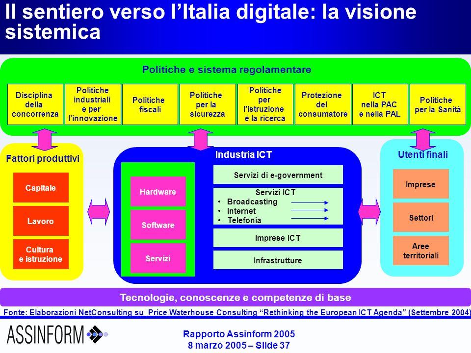 Rapporto Assinform 2005 8 marzo 2005 – Slide 37 Il sentiero verso lItalia digitale: la visione sistemica Fonte: Elaborazioni NetConsulting su Price Wa