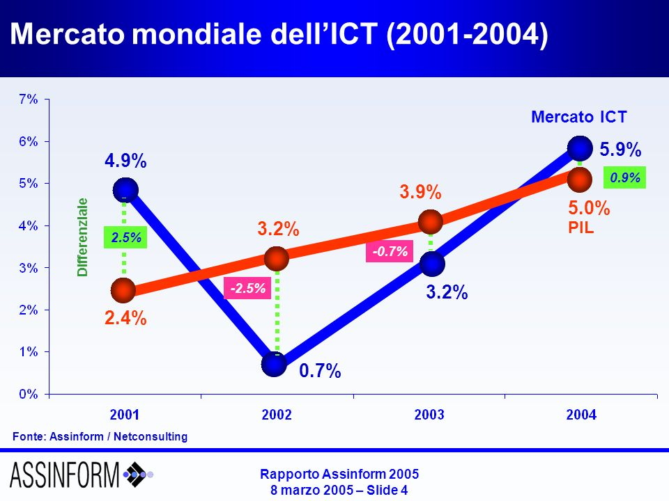 Rapporto Assinform 2005 8 marzo 2005 – Slide 5 Andamento del mercato IT e TLC nelle principali aree mondiali Fonte: Assinform / NetConsulting % 2004/2003