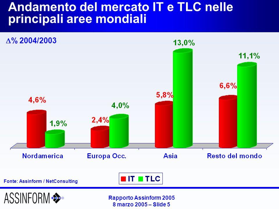 Rapporto Assinform 2005 8 marzo 2005 – Slide 5 Andamento del mercato IT e TLC nelle principali aree mondiali Fonte: Assinform / NetConsulting % 2004/2