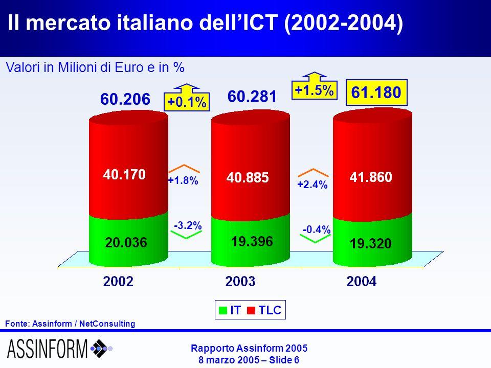 Rapporto Assinform 2005 8 marzo 2005 – Slide 6 Il mercato italiano dellICT (2002-2004) Fonte: Assinform / NetConsulting Valori in Milioni di Euro e in