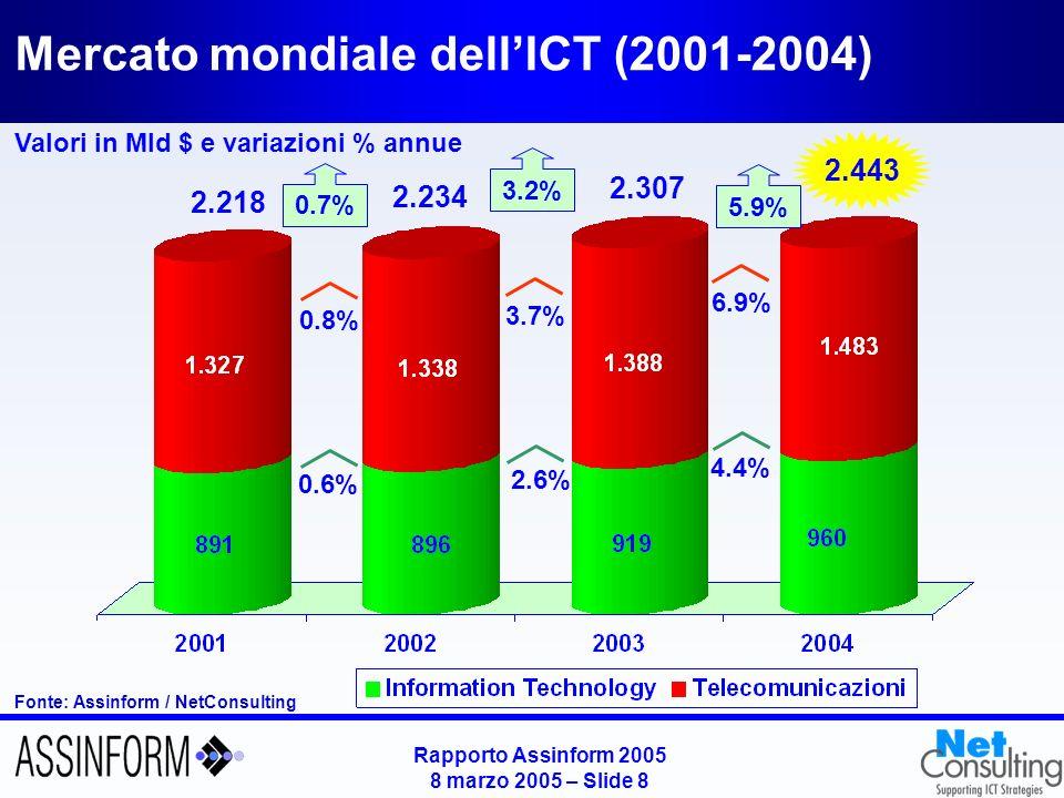 Rapporto Assinform 2005 8 marzo 2005 – Slide 8 Mercato mondiale dellICT (2001-2004) Valori in Mld $ e variazioni % annue Fonte: Assinform / NetConsult