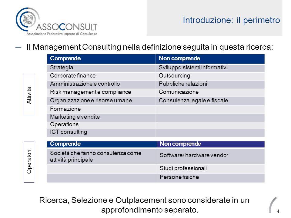 Sviluppo del mercato Aree di criticità Lo sviluppo del mercato della consulenza è fortemente condizionato dalla capacità di investimento delle PMI.