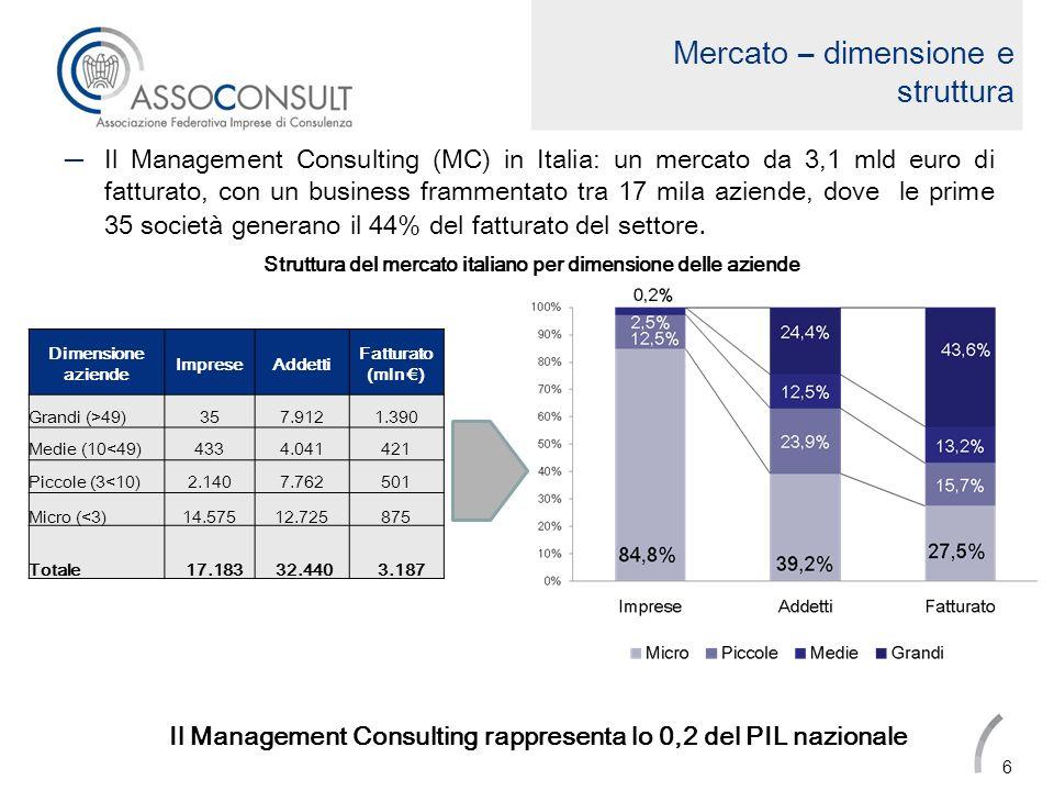 Mercato – dimensione e struttura La Ricerca, Selezione e Outplacement (RSO) in Italia: un mercato da 183 milioni di euro, con un business che oltre 800 società, dove le società con meno di 10 addetti generano il 75% del fatturato del settore.