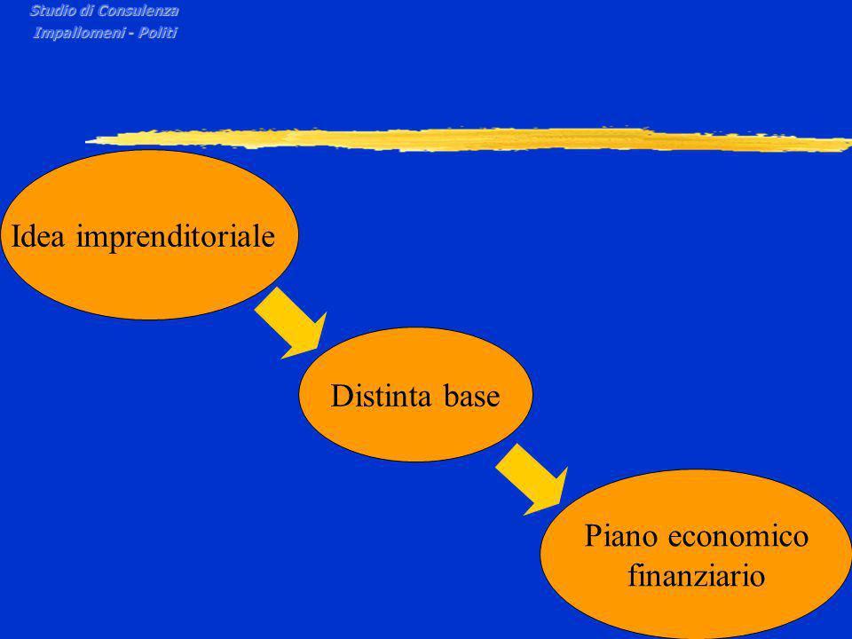 Studio di Consulenza Impallomeni - Politi Idea imprenditoriale Distinta base Piano economico finanziario