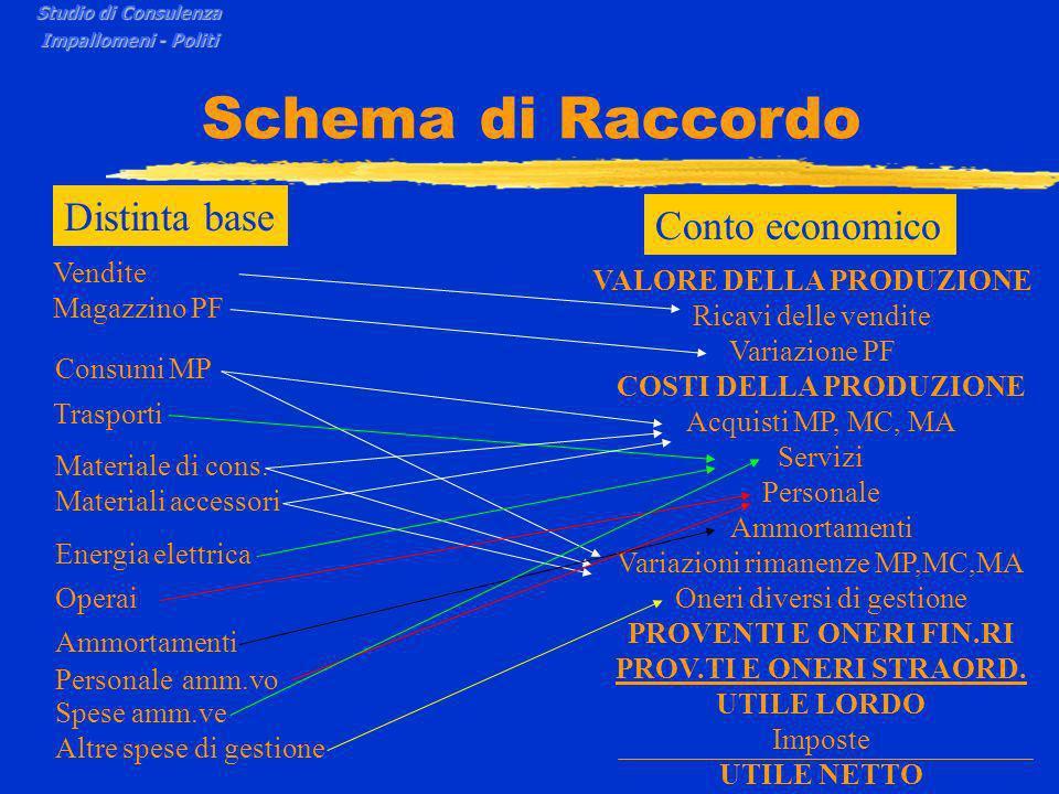 Schema di Raccordo Studio di Consulenza Impallomeni - Politi VALORE DELLA PRODUZIONE Ricavi delle vendite Variazione PF Vendite Magazzino PF Consumi MP Trasporti Materiale di cons.