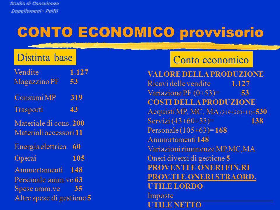 CONTO ECONOMICO provvisorio Studio di Consulenza Impallomeni - Politi VALORE DELLA PRODUZIONE Ricavi delle vendite 1.127 Variazione PF (0+53)= 53 Vendite1.127 Magazzino PF53 Consumi MP319 Trasporti 43 Materiale di cons.