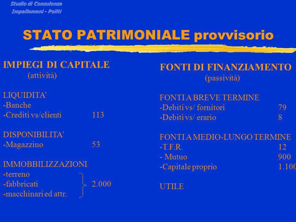 STATO PATRIMONIALE provvisorio Studio di Consulenza Impallomeni - Politi IMPIEGI DI CAPITALE (attività) LIQUIDITA -Banche -Crediti vs/clienti113 DISPONIBILITA -Magazzino53 IMMOBBILIZZAZIONI -terreno -fabbricati2.000 -macchinari ed attr.