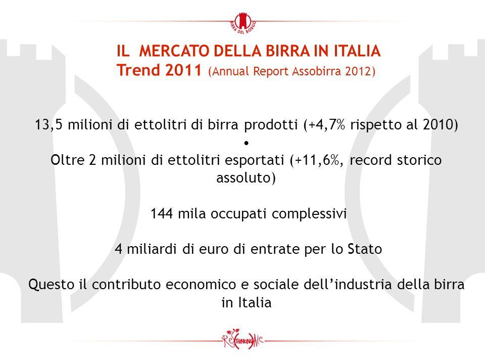 IL MERCATO DELLA BIRRA IN ITALIA Trend 2011 (Annual Report Assobirra 2012) 13,5 milioni di ettolitri di birra prodotti (+4,7% rispetto al 2010) Oltre 2 milioni di ettolitri esportati (+11,6%, record storico assoluto) 144 mila occupati complessivi 4 miliardi di euro di entrate per lo Stato Questo il contributo economico e sociale dellindustria della birra in Italia