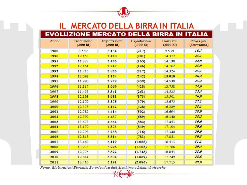 IL MERCATO DELLA BIRRA IN ITALIA Evoluzione ly t