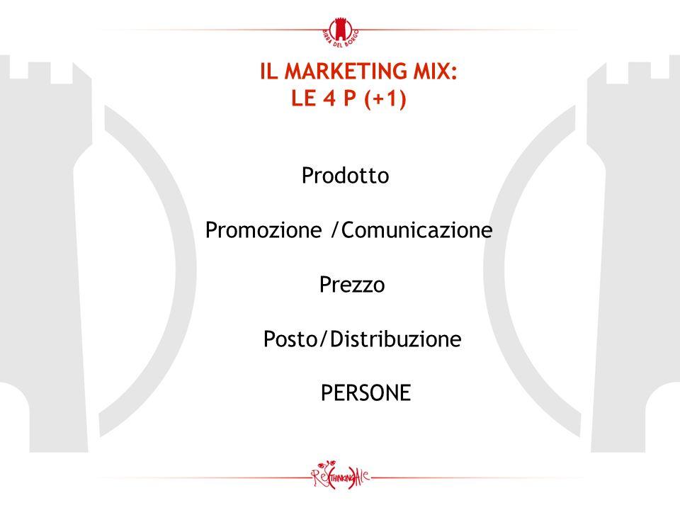 IL MARKETING MIX: LE 4 P (+1) Prodotto Promozione /Comunicazione Prezzo Posto/Distribuzione PERSONE
