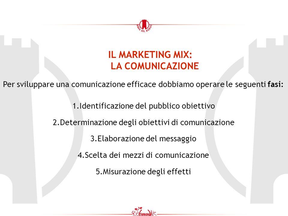 IL MARKETING MIX: LA COMUNICAZIONE Per sviluppare una comunicazione efficace dobbiamo operare le seguenti fasi: 1.Identificazione del pubblico obiettivo 2.Determinazione degli obiettivi di comunicazione 3.Elaborazione del messaggio 4.Scelta dei mezzi di comunicazione 5.Misurazione degli effetti