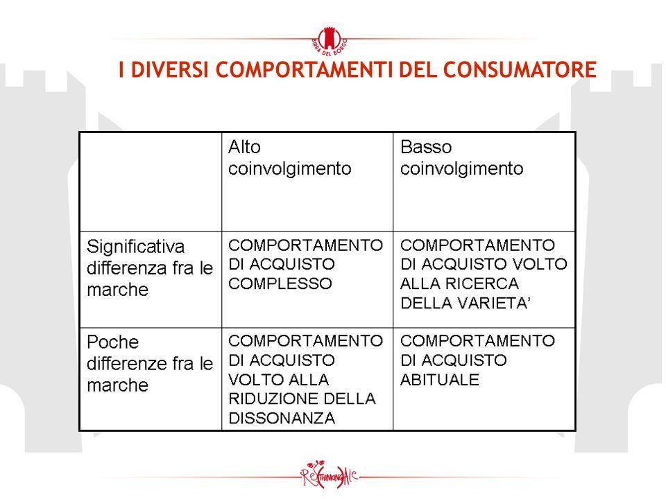 IL MARKETING MIX: LA COMUNICAZIONE TRADIZIONALE Above the line pubblicita a pagamento Below the line materiale cartaceo, brochure, cataloghi...