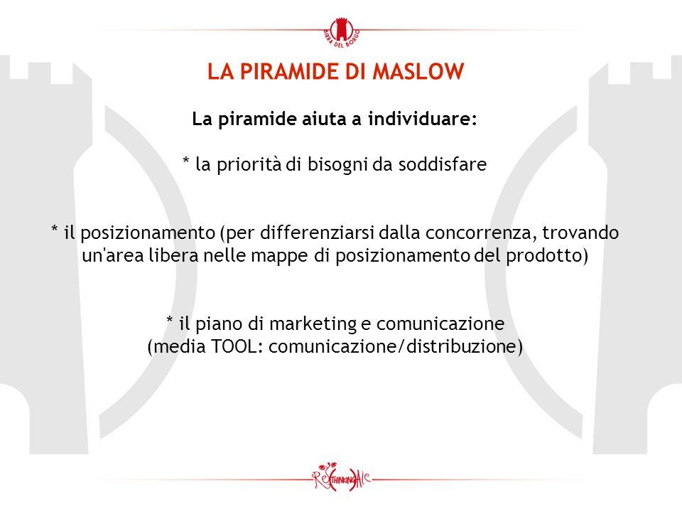 LA PIRAMIDE DI MASLOW La piramide aiuta a individuare: * la priorità di bisogni da soddisfare * il posizionamento (per differenziarsi dalla concorrenza, trovando un area libera nelle mappe di posizionamento del prodotto) * il piano di marketing e comunicazione (media TOOL: comunicazione/distribuzione)