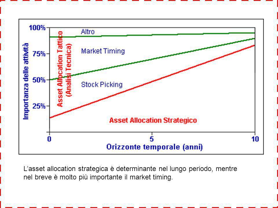 Lasset allocation strategica è determinante nel lungo periodo, mentre nel breve è molto più importante il market timing.