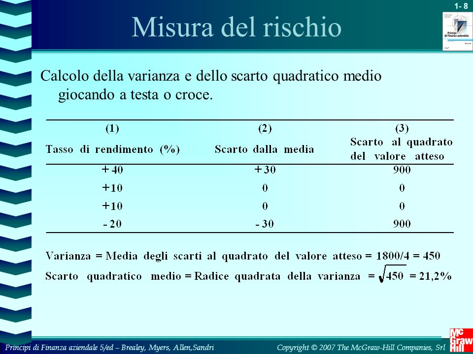 1- 19 Copyright © 2007 The McGraw-Hill Companies, SrlPrincipi di Finanza aziendale 5/ed – Brealey, Myers, Allen,Sandri Beta e rischio unico beta Rendimento atteso dellattivita Rendimento atteso del mercato 10% -+ - 10%+10% Copyright 1996 by The McGraw-Hill Companies, Inc -10% 1.