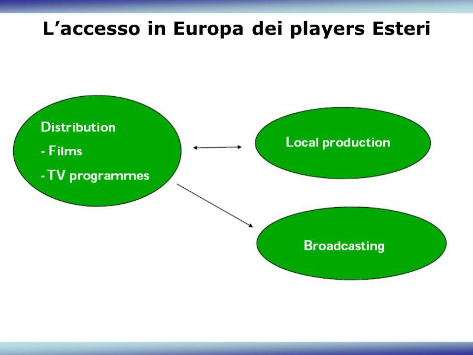 Laccesso in Europa dei players Esteri