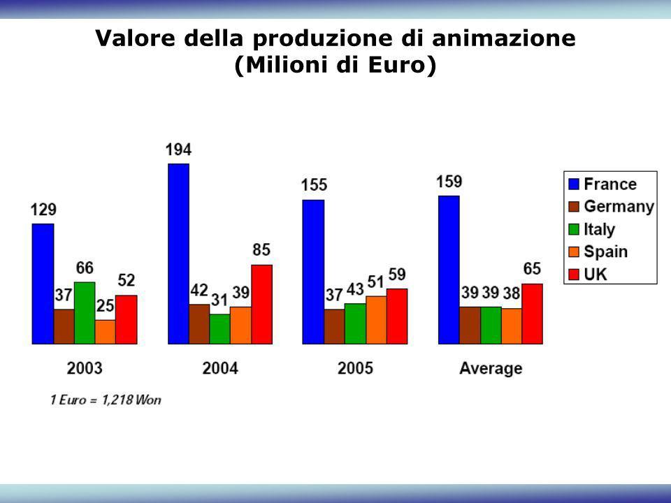 Valore della produzione di animazione (Milioni di Euro)
