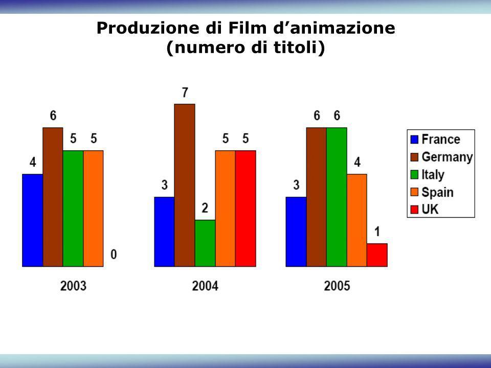 Produzione di Film danimazione (numero di titoli)