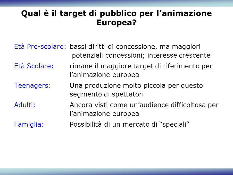 Qual è il target di pubblico per lanimazione Europea? Età Pre-scolare:bassi diritti di concessione, ma maggiori potenziali concessioni; interesse cres