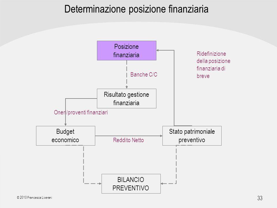 | R a g i o n e S o c i a l e | 33 © 2010 Francesca Liverani Determinazione posizione finanziaria Posizione finanziaria Risultato gestione finanziaria