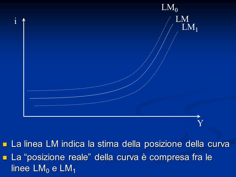 La linea LM indica la stima della posizione della curva La linea LM indica la stima della posizione della curva La posizione reale della curva è compr