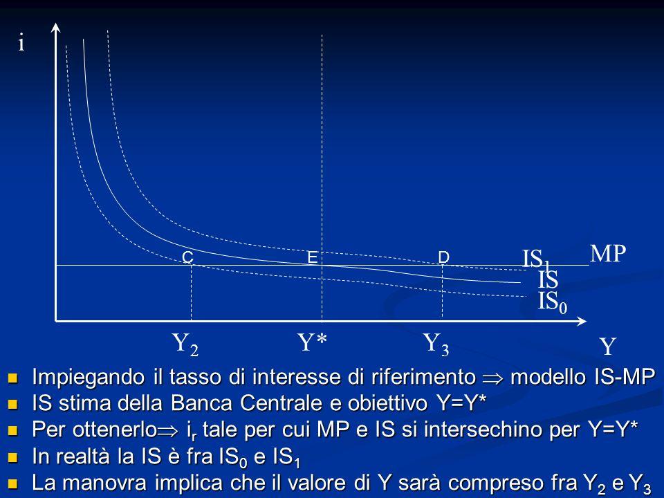 Impiegando il tasso di interesse di riferimento modello IS-MP Impiegando il tasso di interesse di riferimento modello IS-MP IS stima della Banca Centr