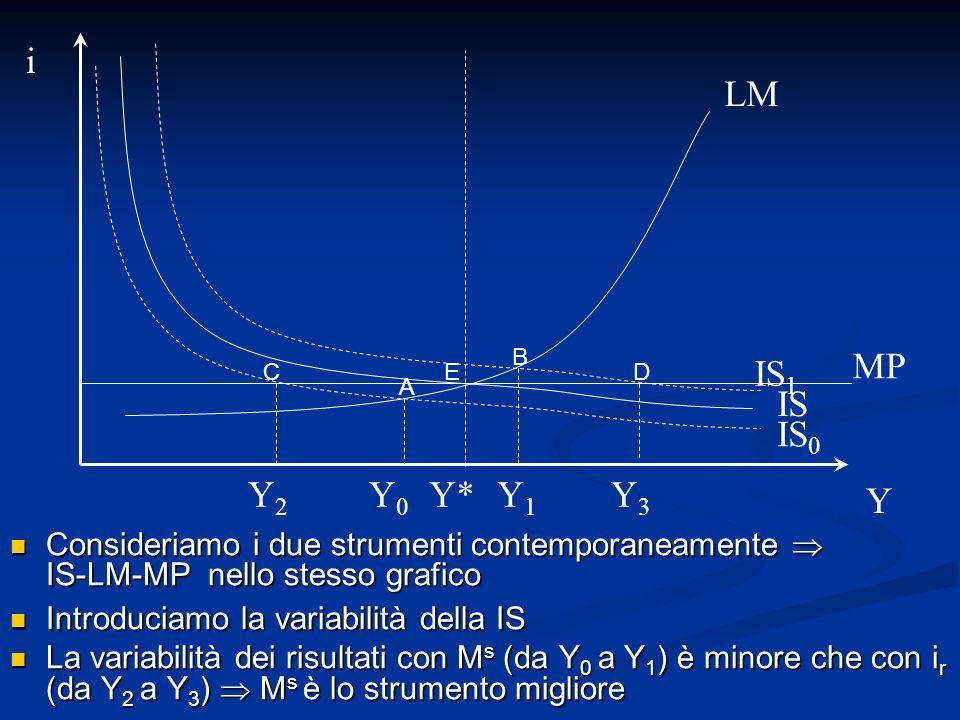 Consideriamo i due strumenti contemporaneamente IS-LM-MP nello stesso grafico Consideriamo i due strumenti contemporaneamente IS-LM-MP nello stesso gr