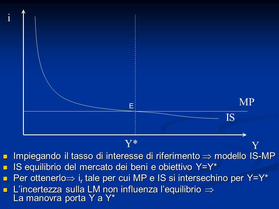 Impiegando il tasso di interesse di riferimento modello IS-MP Impiegando il tasso di interesse di riferimento modello IS-MP IS equilibrio del mercato