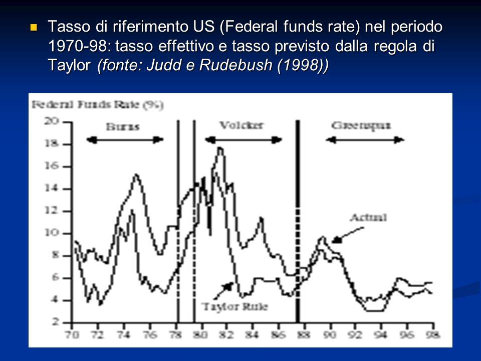 Tasso di riferimento US (Federal funds rate) nel periodo 1970-98: tasso effettivo e tasso previsto dalla regola di Taylor (fonte: Judd e Rudebush (199