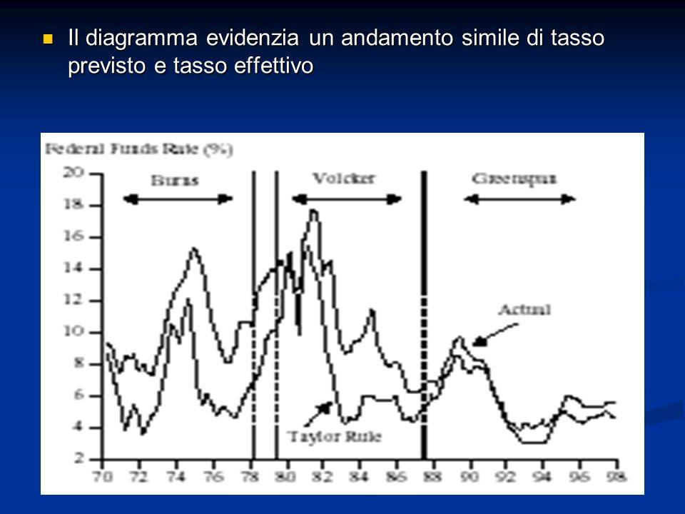 Il diagramma evidenzia un andamento simile di tasso previsto e tasso effettivo Il diagramma evidenzia un andamento simile di tasso previsto e tasso ef