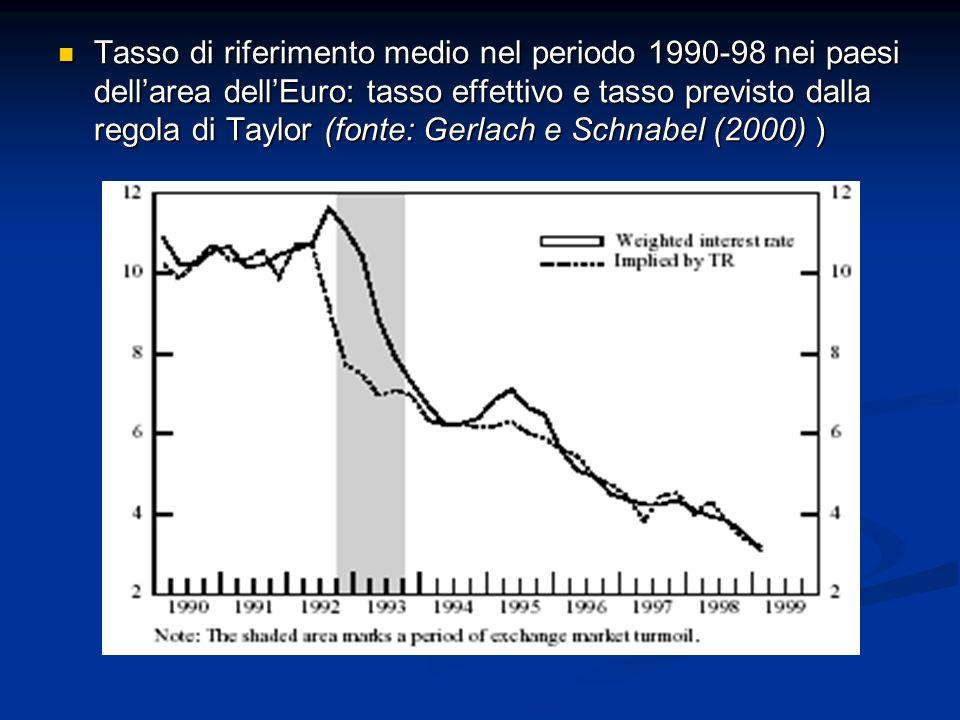 Tasso di riferimento medio nel periodo 1990-98 nei paesi dellarea dellEuro: tasso effettivo e tasso previsto dalla regola di Taylor (fonte: Gerlach e