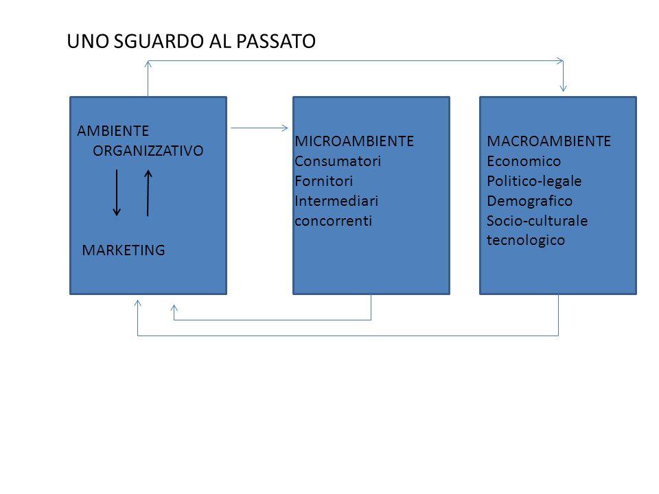 MERCATO NON ANALIZZABILE E NON MODIFICABILE: osservazione indiretta, orientamento strategico reattivo MERCATO NON ANALIZZABILE, MA MODIFICABILE: rappresentazione, orientamento strategico molto vicino a quello del pioniere, la decisione sui nuovi prodotti viene basata su tentativi MERCATO ANALIZZABILE, MA NON MODIFICABILE: orientamento strategico conservatore di piccole aziende non in grado di influenzare i mercati dovendo seguire le azioni dei giganti del settore MERCATO ANALIZZABILE E MODIFICABILE: tipico delle grandi imprese che operano con approccio esplorativo alla scoperta di nuovi prodotti e nuovi mercati, richiede ingenti investimenti UNO SGUARDO AL PASSATO: LA RISPOSTA DELLORGANIZZAZIONE ALLAMBIENTE