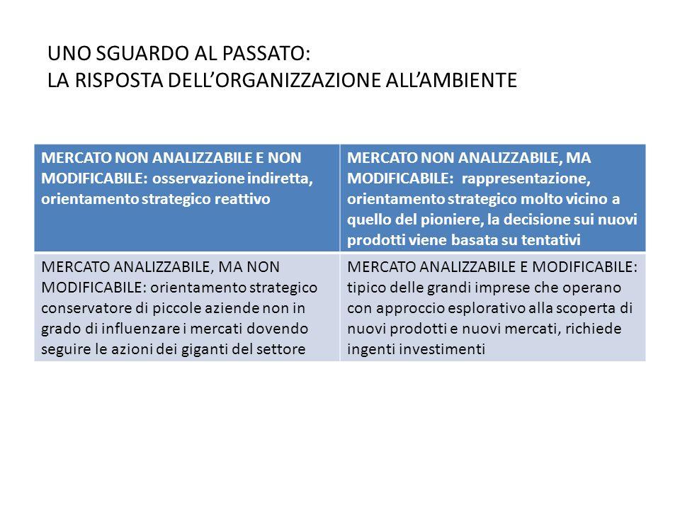 MERCATO NON ANALIZZABILE E NON MODIFICABILE: osservazione indiretta, orientamento strategico reattivo MERCATO NON ANALIZZABILE, MA MODIFICABILE: rappr