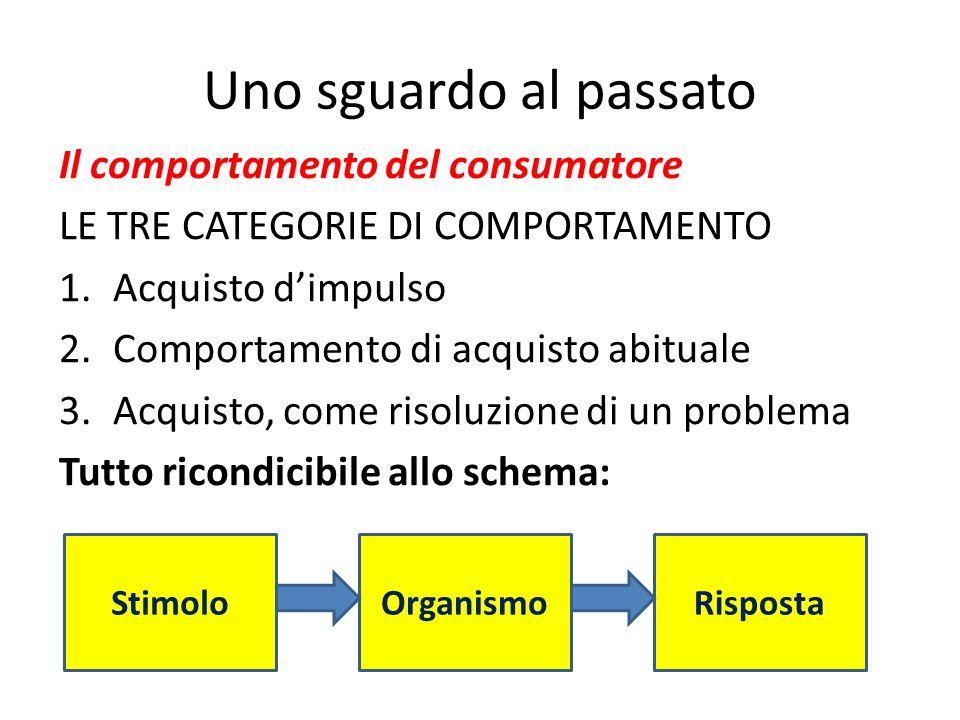 Uno sguardo al passato Il comportamento del consumatore LE TRE CATEGORIE DI COMPORTAMENTO 1.Acquisto dimpulso 2.Comportamento di acquisto abituale 3.A