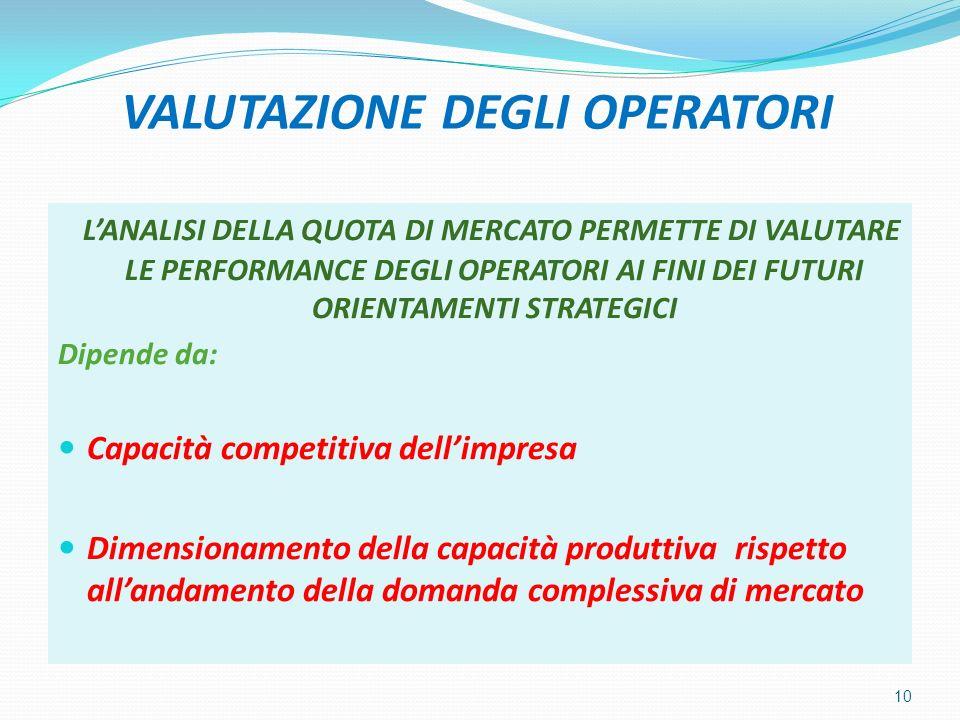 VALUTAZIONE DEGLI OPERATORI LANALISI DELLA QUOTA DI MERCATO PERMETTE DI VALUTARE LE PERFORMANCE DEGLI OPERATORI AI FINI DEI FUTURI ORIENTAMENTI STRATEGICI Dipende da: Capacità competitiva dellimpresa Dimensionamento della capacità produttiva rispetto allandamento della domanda complessiva di mercato 10