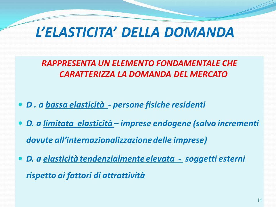 LELASTICITA DELLA DOMANDA RAPPRESENTA UN ELEMENTO FONDAMENTALE CHE CARATTERIZZA LA DOMANDA DEL MERCATO D.