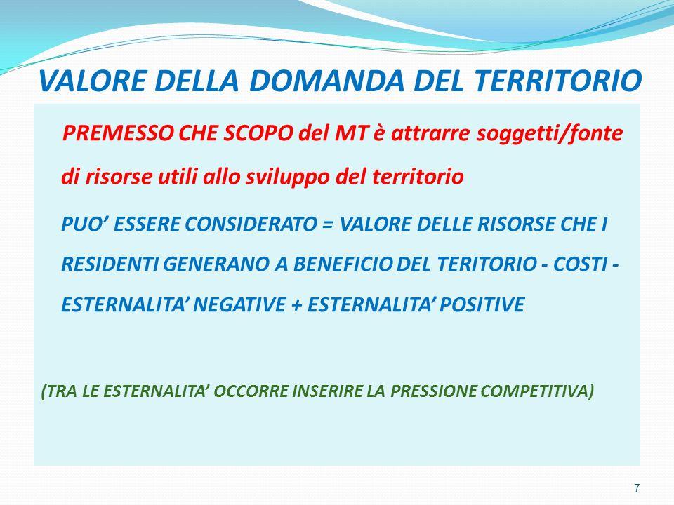 VALORE DELLA DOMANDA DEL TERRITORIO PREMESSO CHE SCOPO del MT è attrarre soggetti/fonte di risorse utili allo sviluppo del territorio PUO ESSERE CONSIDERATO = VALORE DELLE RISORSE CHE I RESIDENTI GENERANO A BENEFICIO DEL TERITORIO - COSTI - ESTERNALITA NEGATIVE + ESTERNALITA POSITIVE (TRA LE ESTERNALITA OCCORRE INSERIRE LA PRESSIONE COMPETITIVA) 7