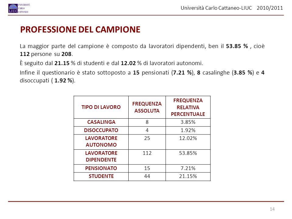 Università Carlo Cattaneo-LIUC 2010/2011 La maggior parte del campione è composto da lavoratori dipendenti, ben il 53.85 %, cioè 112 persone su 208. È