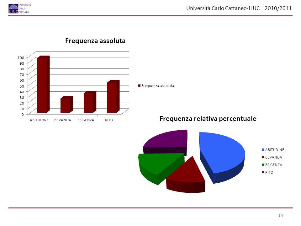 Università Carlo Cattaneo-LIUC 2010/2011 19