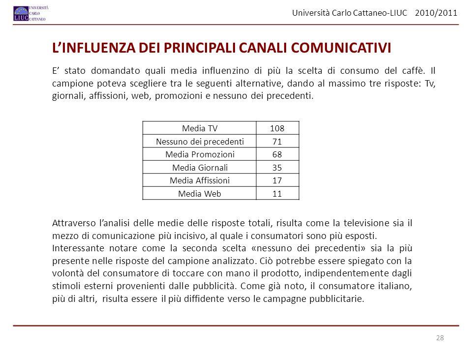 Università Carlo Cattaneo-LIUC 2010/2011 28 E stato domandato quali media influenzino di più la scelta di consumo del caffè. Il campione poteva scegli