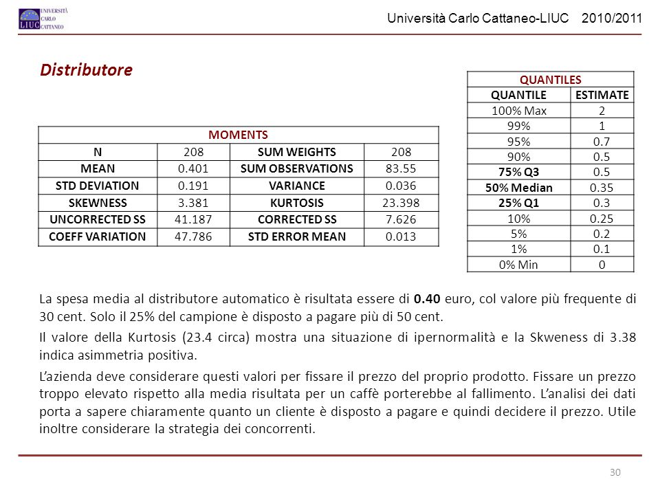 Università Carlo Cattaneo-LIUC 2010/2011 Distributore MOMENTS N208SUM WEIGHTS208 MEAN0.401SUM OBSERVATIONS83.55 STD DEVIATION0.191VARIANCE0.036 SKEWNE