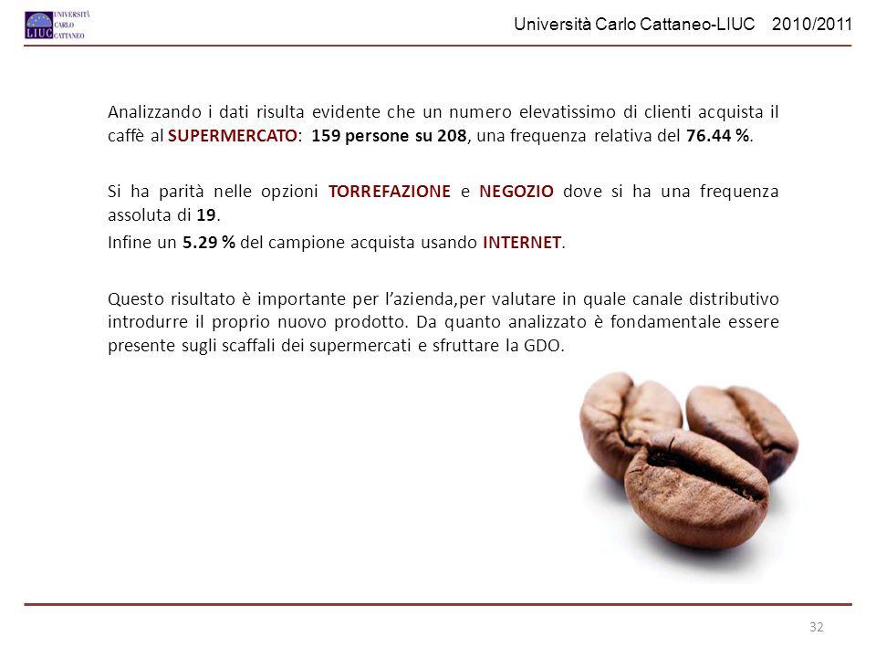 Università Carlo Cattaneo-LIUC 2010/2011 Analizzando i dati risulta evidente che un numero elevatissimo di clienti acquista il caffè al SUPERMERCATO: