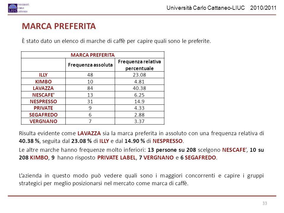Università Carlo Cattaneo-LIUC 2010/2011 MARCA PREFERITA È stato dato un elenco di marche di caffè per capire quali sono le preferite. MARCA PREFERITA